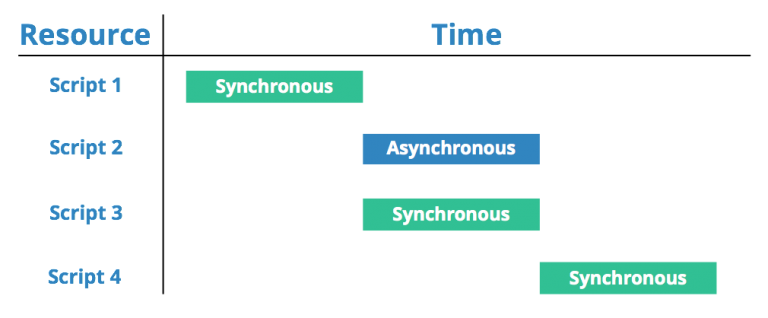 Quitar el JavaScript que bloquea la visualización de contenido